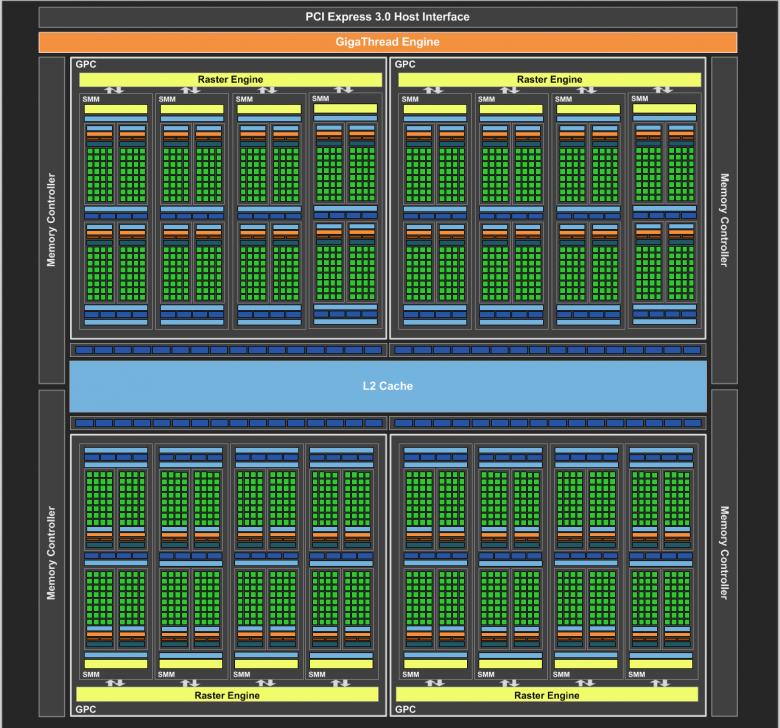 Geforce Gtx 980 Block Diagram