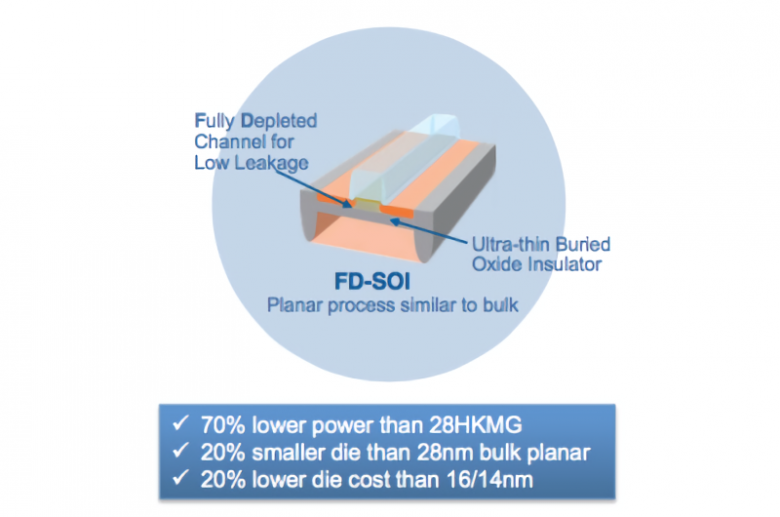 Globalfoundries 22 Nm Fd Soi