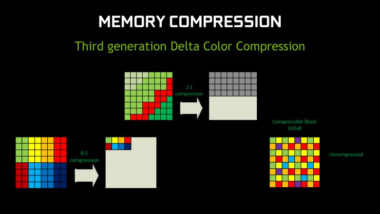 Gm 204 Delta Compression