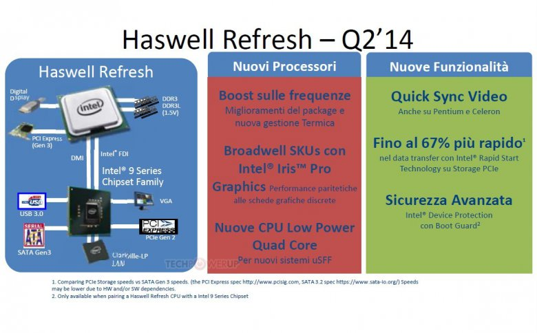 Haswell Refresh Q 2 2014