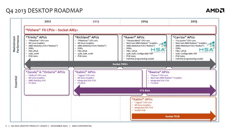 AMD 2015 APU roadmap
