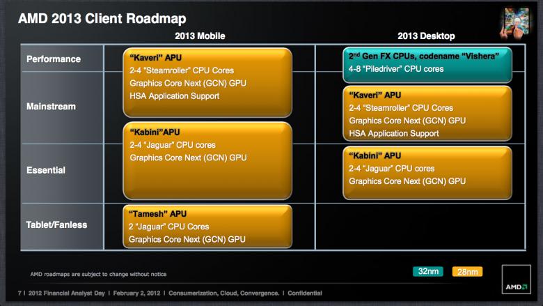 AMD Roadmap 2013 Tamesh Temash Kabini Kaveri APU