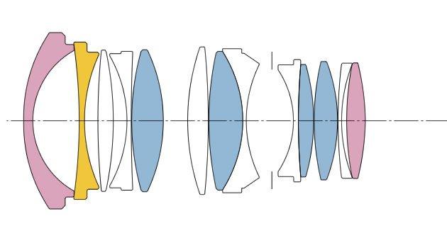 Sigma 35mm f1.4 diagram