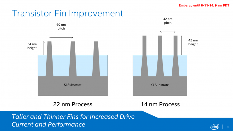 Intel 14 Nm Finfet