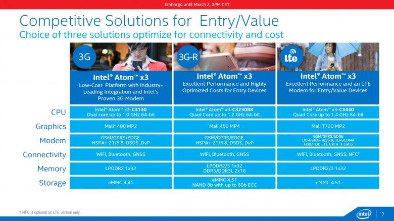 Intel Atom X 07