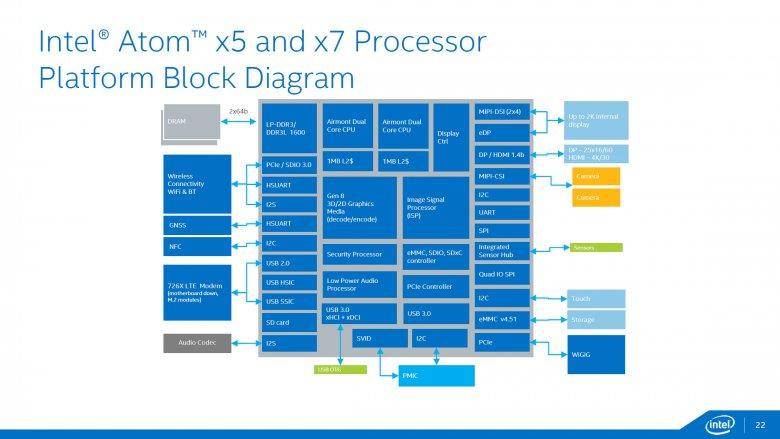 Intel Atom X 22