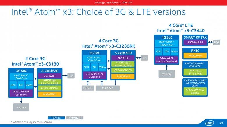 Intel Atom X 23
