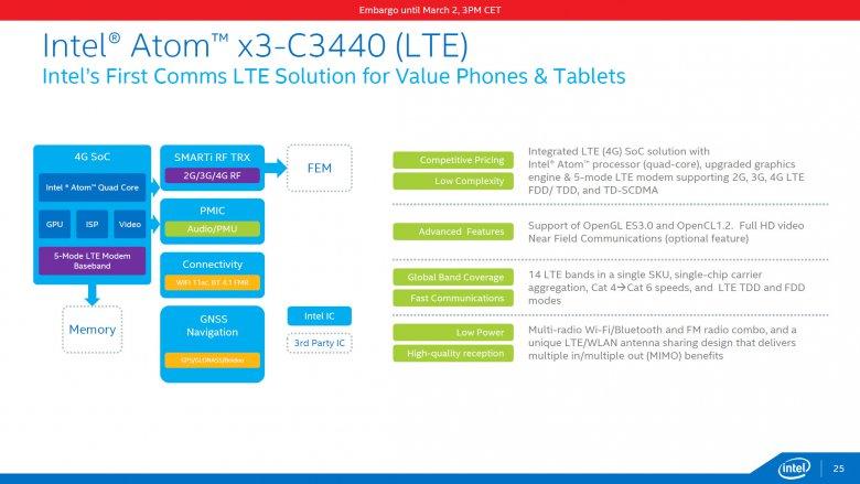 Intel Atom X 25