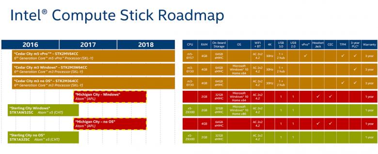 Intel Compute Stick Roadmap 2016 2017 2018 01