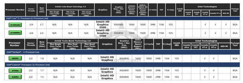 Intel Core Broadwell U Specs 02