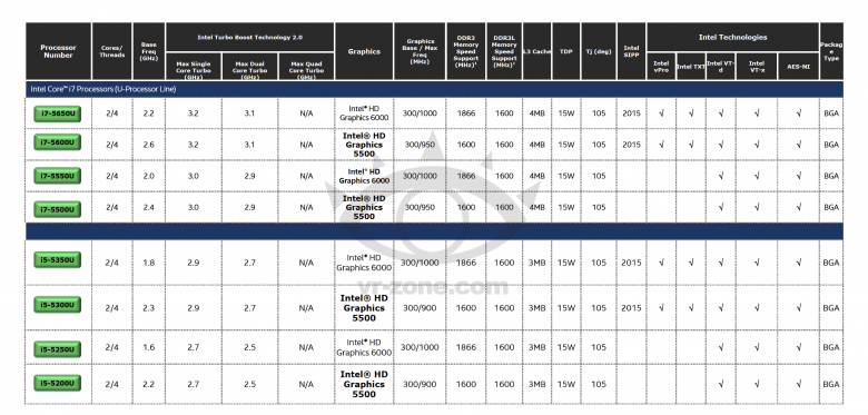 Intel Core Broadwell U Specs 03