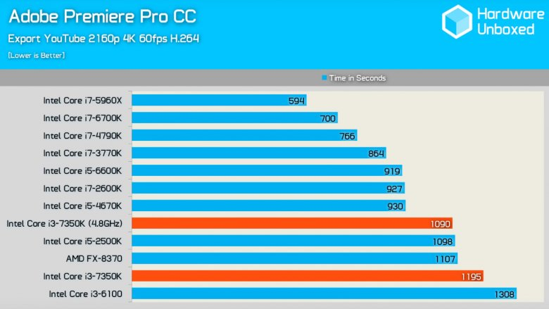 Intel Core I 3 7350 K Appcc