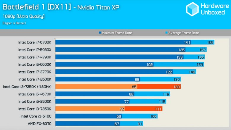 Intel Core I 3 7350 K Battlefield