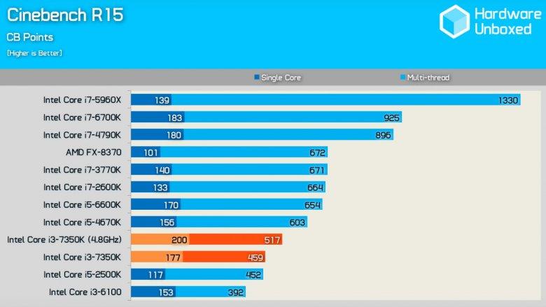 Intel Core I 3 7350 K Cinebench