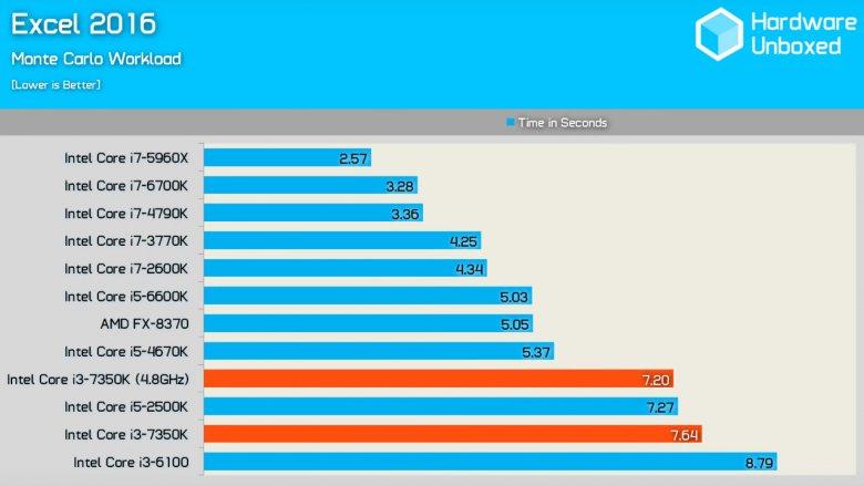 Intel Core I 3 7350 K Excel