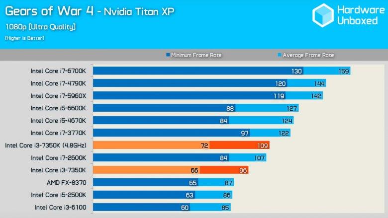 Intel Core I 3 7350 K Gow 4