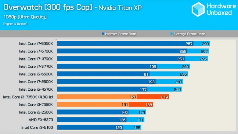 Intel Core I 3 7350 K Overwatch