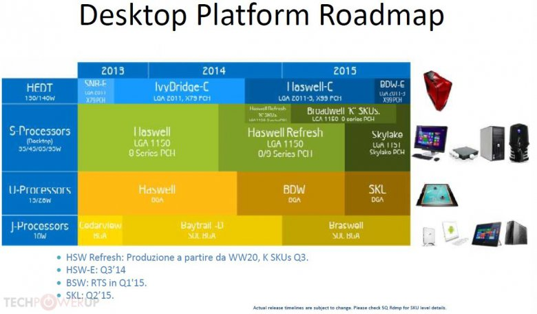 Intel Desktop Roadmap 2013 2015