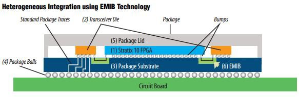 Intel Hbm 2 Fpga