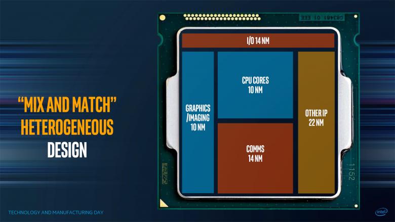 Intel Heterogenous Mcm 02
