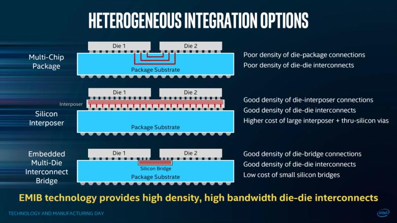 Intel Heterogenous Mcm 03