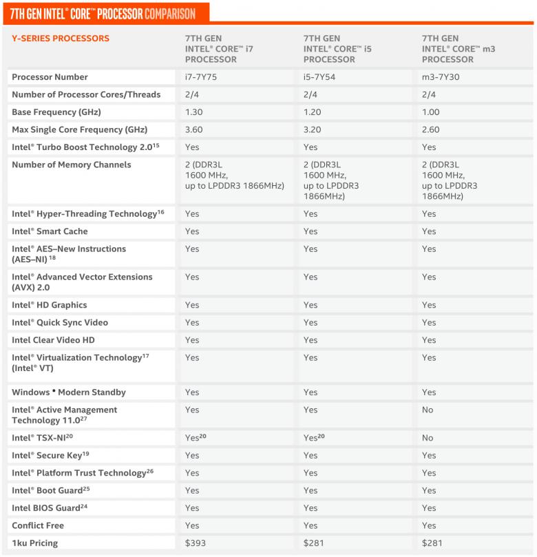 Intel Kaby Lake Mobile Models 01