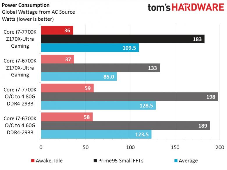 Intel Kaby Lake Power Consuption Th 01