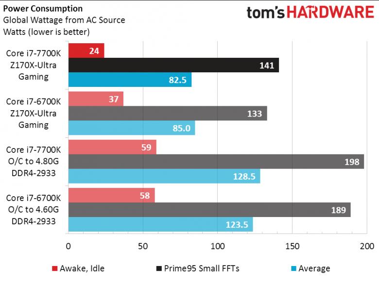 Intel Kaby Lake Power Consuption Th 02