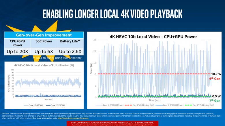 Intel Kaby Lake Video 01