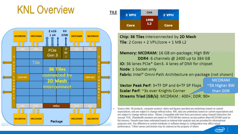 Intel Knights Landing Overview