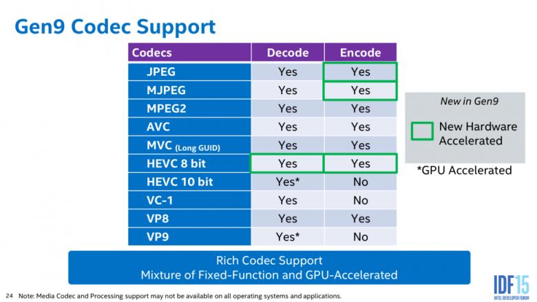 Intel Skylake Gpu Hevc 4 K Codec Support