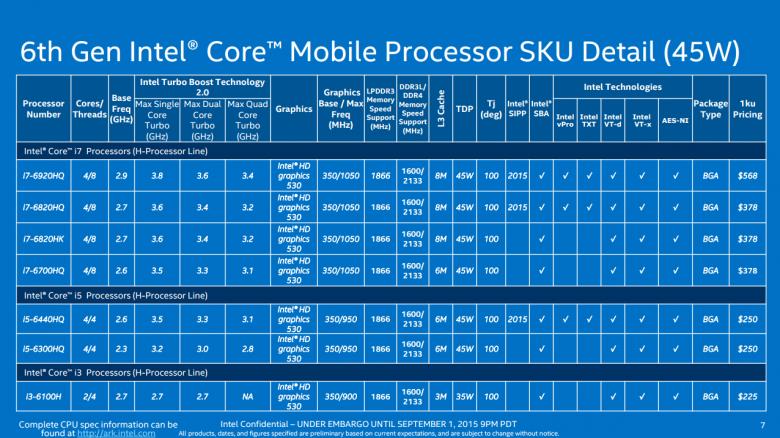 Intel Skylake Modely 03