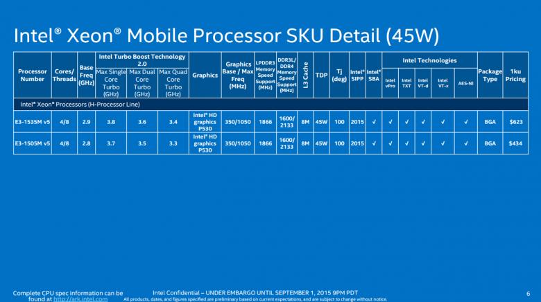 Intel Skylake Modely 04