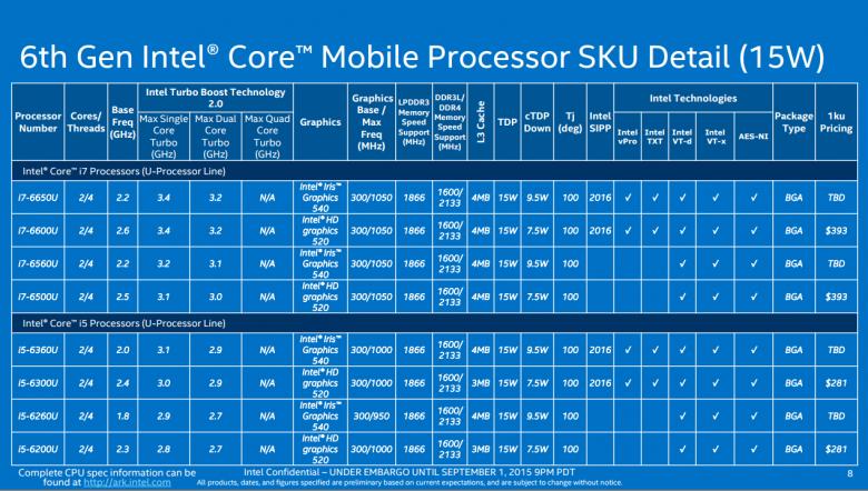 Intel Skylake Modely 05