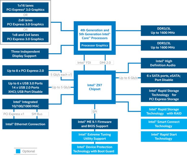 Intel Z 97 Block Diagram