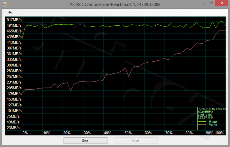Kingston Ssdnow V 300 240 Gb Compression Benchmark