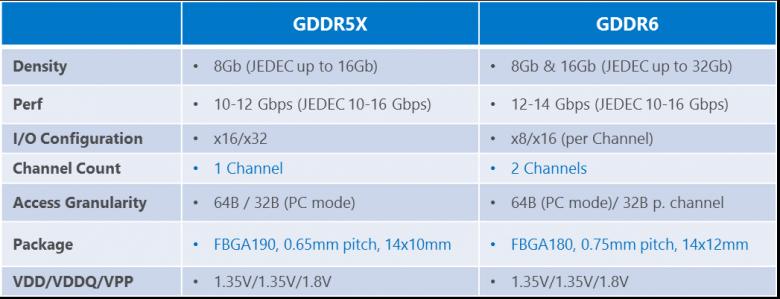 Micron Gddr 5 X Gddr 6