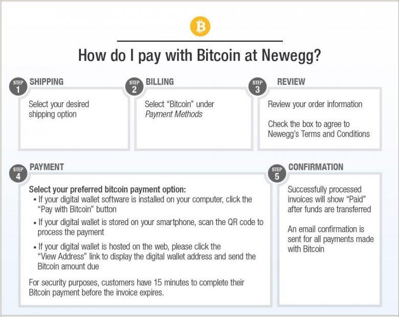 Newegg Bitcoin 02