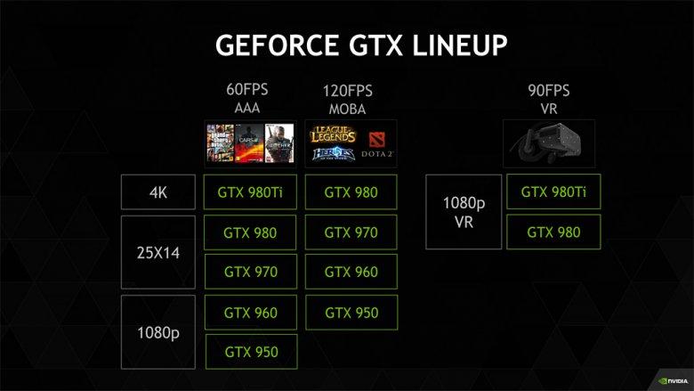 Nvidia Geforce Gtx Lineup Gtx 980 Ti