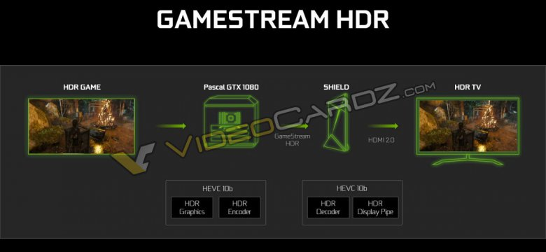 Nvidia Geforce Gtx 1080 Hdr Gamestream