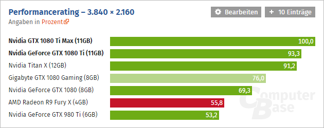Nvidia Geforce Gtx 1080 Ti Computerbase 01