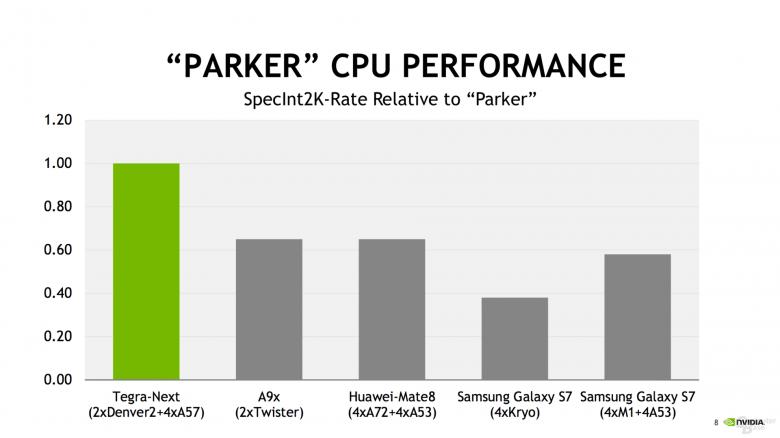 Nvidia Tegra Parker Soc Performance