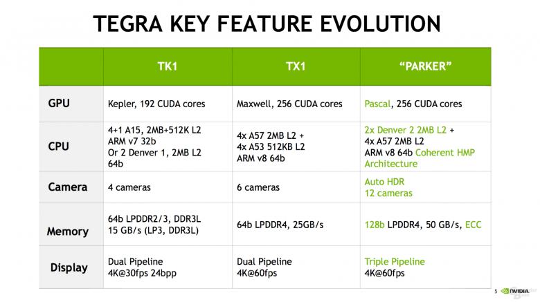 Nvidia Tegra Parker Soc Specs 1