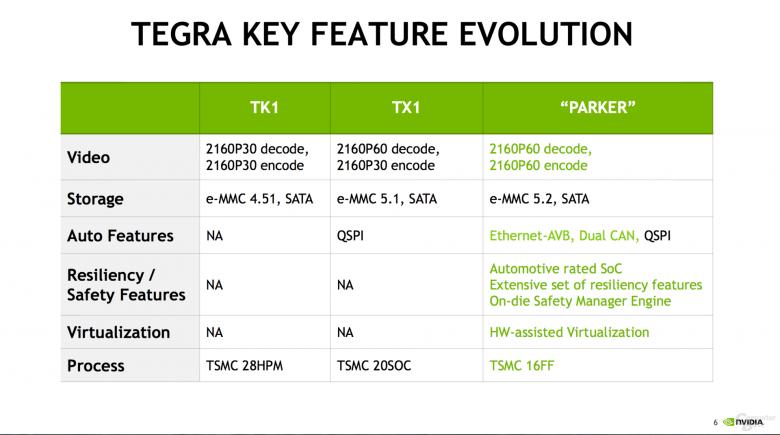 Nvidia Tegra Parker Soc Specs 2