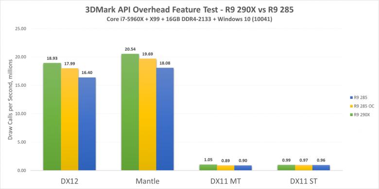 Pcp 3 Dmark Dx 12 R 9 290 X R 9 285