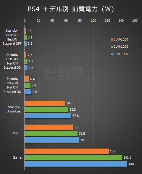 Playstation 4 Power Consumption 01