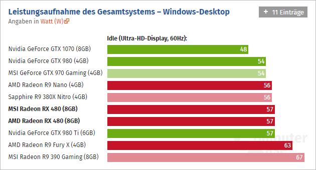 Radeon Rx 480 Computerbase 05