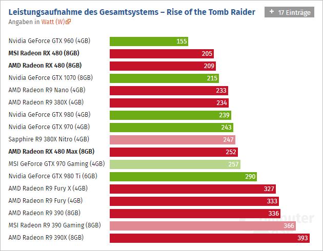 Radeon Rx 480 Computerbase 10