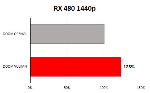 Radeon Rx 480 Doom Vulkan 02