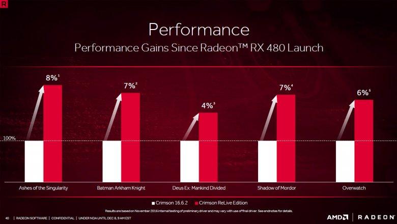 Radeon Software Crimson Relive 40